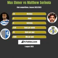 Max Ehmer vs Matthew Sorinola h2h player stats