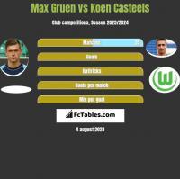 Max Gruen vs Koen Casteels h2h player stats
