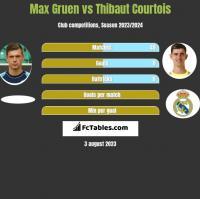 Max Gruen vs Thibaut Courtois h2h player stats