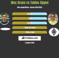 Max Gruen vs Tobias Sippel h2h player stats