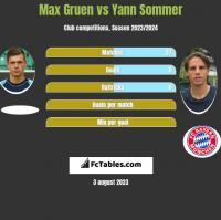 Max Gruen vs Yann Sommer h2h player stats