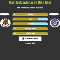 Max Kretzschmar vs Niko Muir h2h player stats