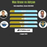 Max Kruse vs Adryan h2h player stats