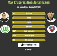 Max Kruse vs Aron Johannsson h2h player stats
