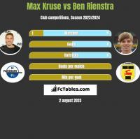 Max Kruse vs Ben Rienstra h2h player stats