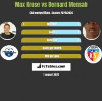 Max Kruse vs Bernard Mensah h2h player stats
