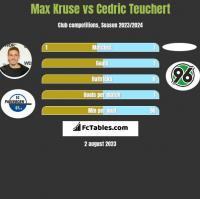 Max Kruse vs Cedric Teuchert h2h player stats