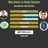 Max Kruse vs Deniz Tueruec h2h player stats