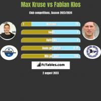 Max Kruse vs Fabian Klos h2h player stats