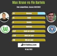 Max Kruse vs Fin Bartels h2h player stats
