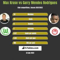 Max Kruse vs Garry Mendes Rodrigues h2h player stats