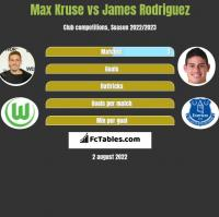 Max Kruse vs James Rodriguez h2h player stats