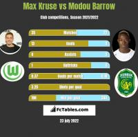 Max Kruse vs Modou Barrow h2h player stats