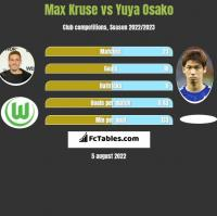 Max Kruse vs Yuya Osako h2h player stats
