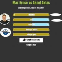 Max Kruse vs Aksel Aktas h2h player stats