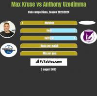 Max Kruse vs Anthony Uzodimma h2h player stats