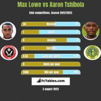 Max Lowe vs Aaron Tshibola h2h player stats