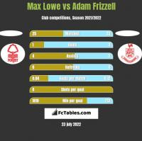 Max Lowe vs Adam Frizzell h2h player stats