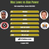 Max Lowe vs Alan Power h2h player stats
