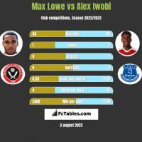 Max Lowe vs Alex Iwobi h2h player stats