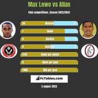 Max Lowe vs Allan h2h player stats