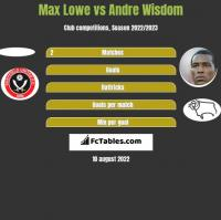 Max Lowe vs Andre Wisdom h2h player stats