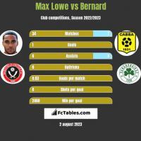 Max Lowe vs Bernard h2h player stats