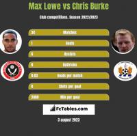 Max Lowe vs Chris Burke h2h player stats
