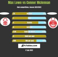 Max Lowe vs Connor Mclennan h2h player stats