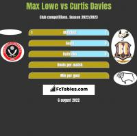 Max Lowe vs Curtis Davies h2h player stats