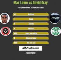 Max Lowe vs David Gray h2h player stats