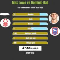 Max Lowe vs Dominic Ball h2h player stats