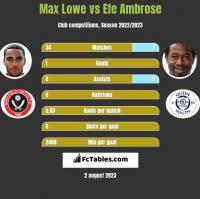 Max Lowe vs Efe Ambrose h2h player stats