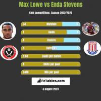 Max Lowe vs Enda Stevens h2h player stats