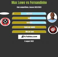 Max Lowe vs Fernandinho h2h player stats