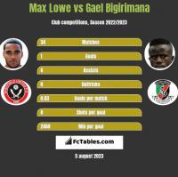 Max Lowe vs Gael Bigirimana h2h player stats