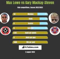 Max Lowe vs Gary Mackay-Steven h2h player stats