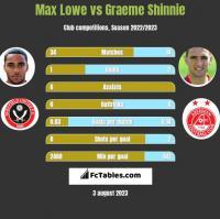 Max Lowe vs Graeme Shinnie h2h player stats