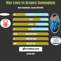 Max Lowe vs Gregory Cunningham h2h player stats