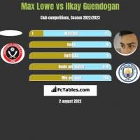 Max Lowe vs Ilkay Guendogan h2h player stats