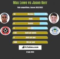 Max Lowe vs Jason Kerr h2h player stats
