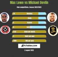 Max Lowe vs Michael Devlin h2h player stats