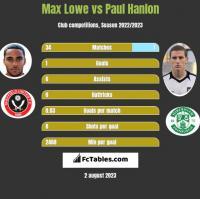 Max Lowe vs Paul Hanlon h2h player stats