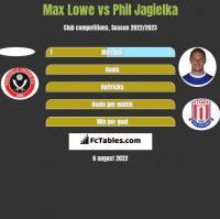 Max Lowe vs Phil Jagielka h2h player stats