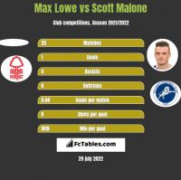 Max Lowe vs Scott Malone h2h player stats