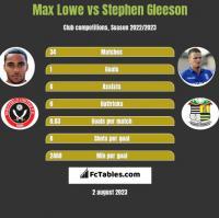 Max Lowe vs Stephen Gleeson h2h player stats