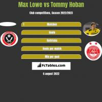 Max Lowe vs Tommy Hoban h2h player stats