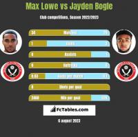 Max Lowe vs Jayden Bogle h2h player stats