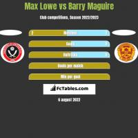 Max Lowe vs Barry Maguire h2h player stats