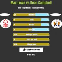 Max Lowe vs Dean Campbell h2h player stats